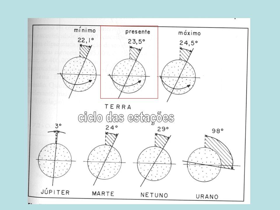 ciclo das estações
