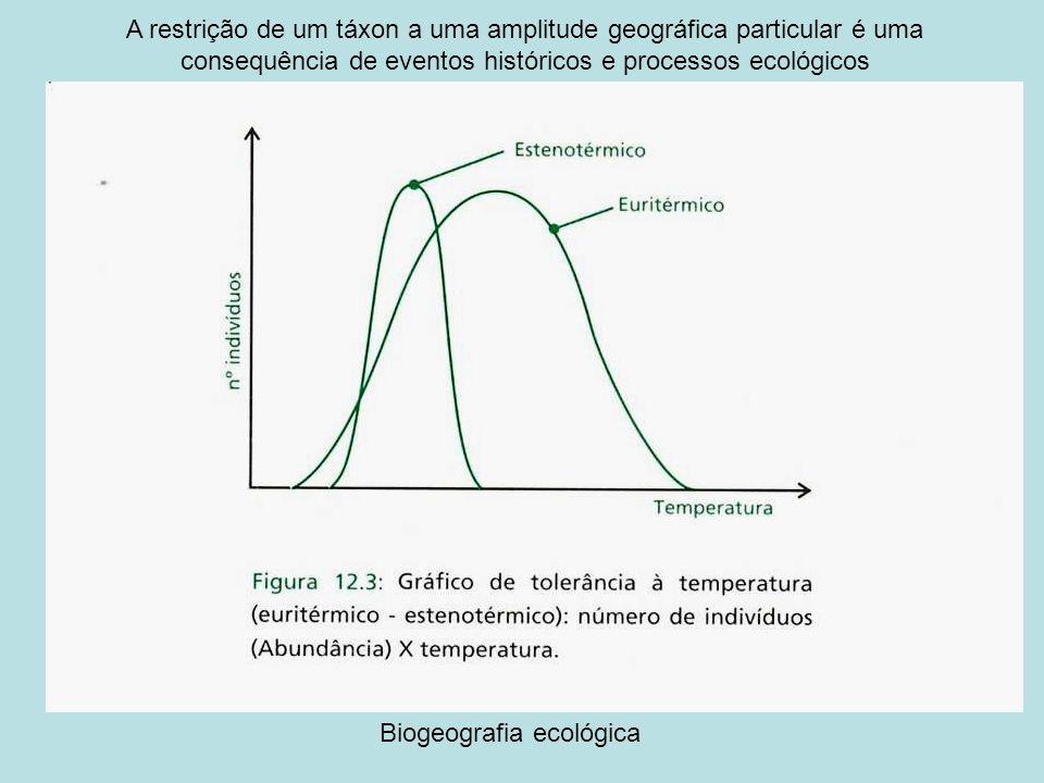 A restrição de um táxon a uma amplitude geográfica particular é uma consequência de eventos históricos e processos ecológicos