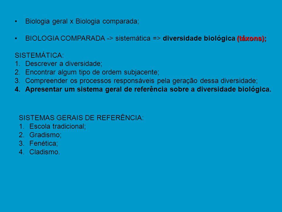 Biologia geral x Biologia comparada;