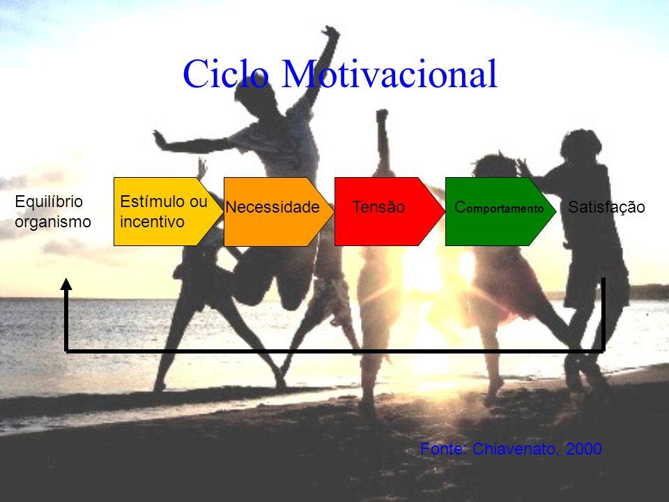 Ciclo Motivacional Equilíbrio organismo Estímulo ou incentivo