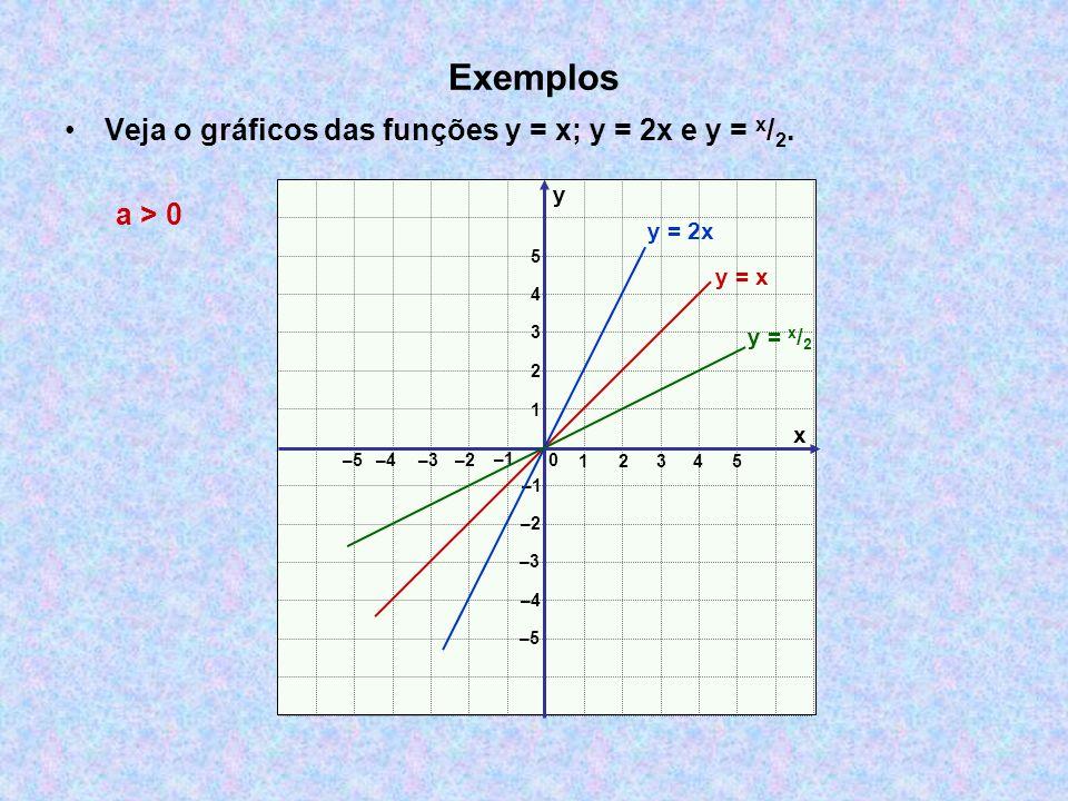 Exemplos Veja o gráficos das funções y = x; y = 2x e y = x/2. a > 0