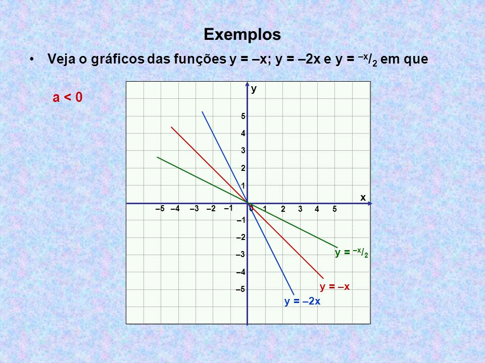 Exemplos Veja o gráficos das funções y = –x; y = –2x e y = –x/2 em que