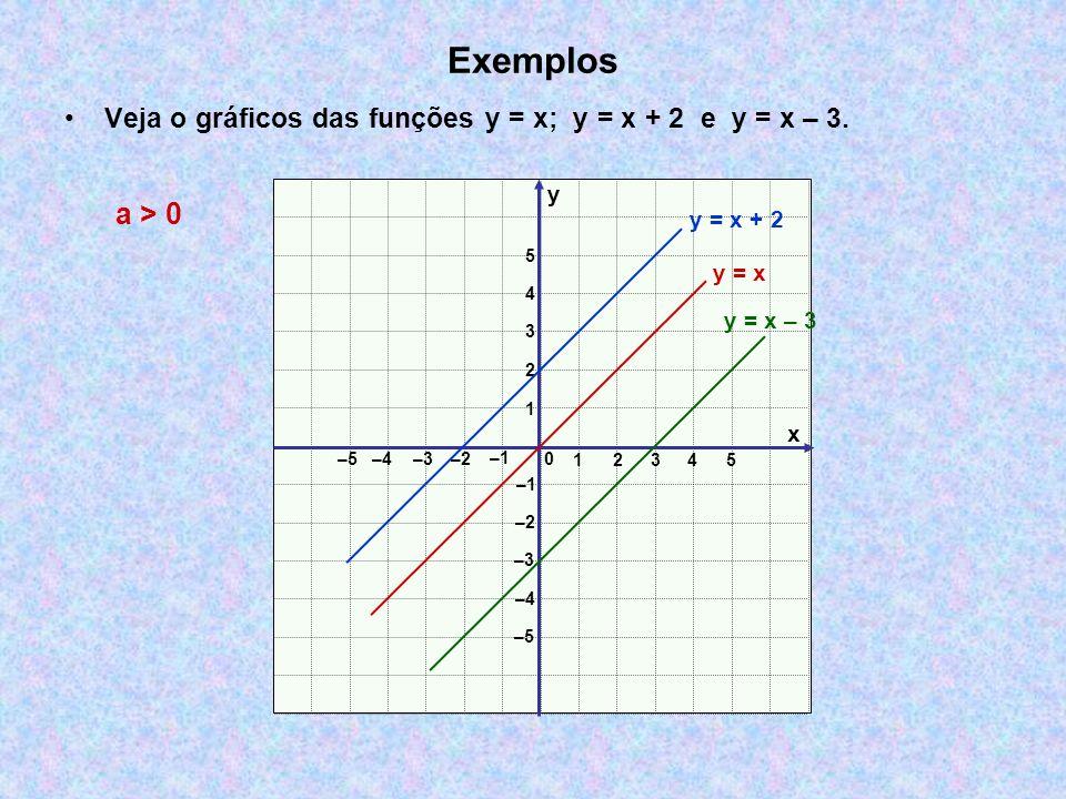 Exemplos Veja o gráficos das funções y = x; y = x + 2 e y = x – 3. y. a > 0. y = x + 2. 5. y = x.
