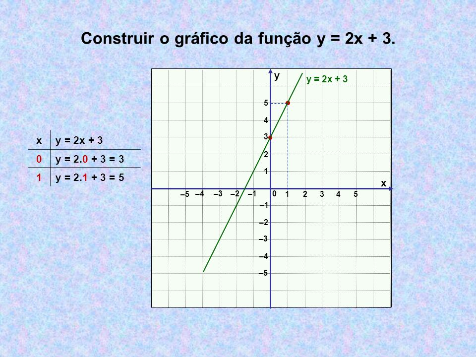 Construir o gráfico da função y = 2x + 3.