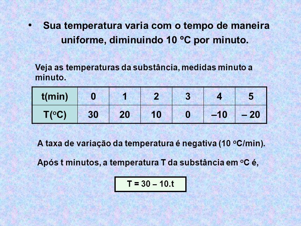Sua temperatura varia com o tempo de maneira uniforme, diminuindo 10 ºC por minuto.
