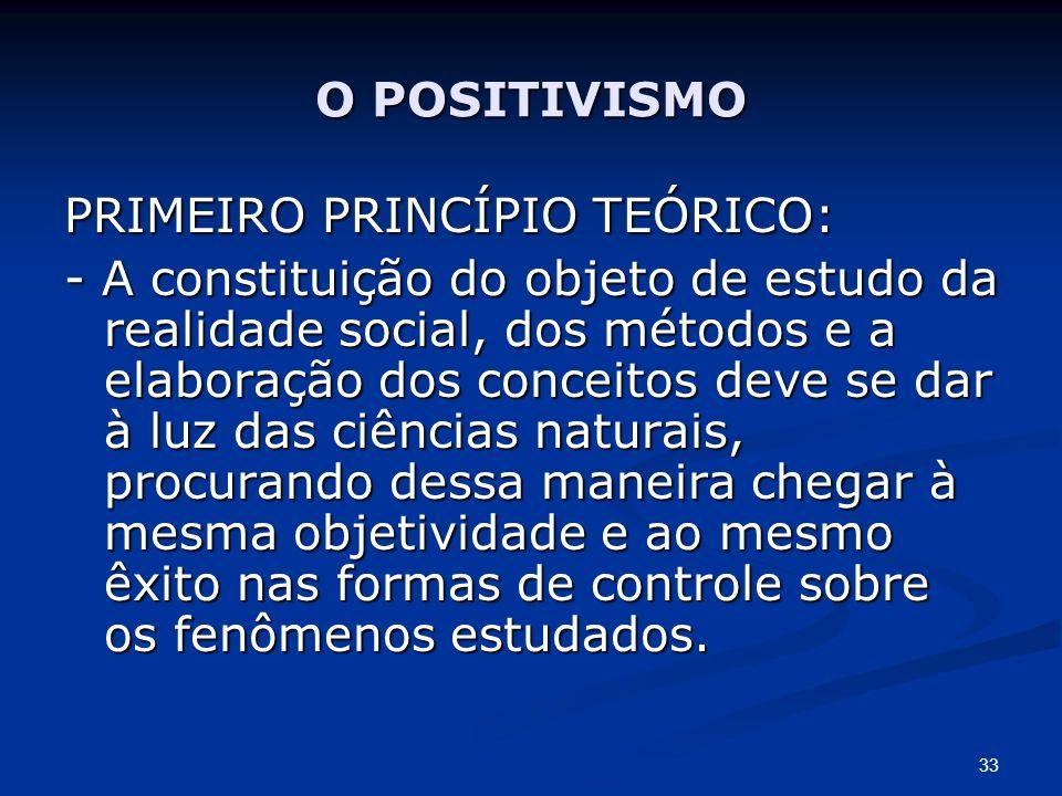 O POSITIVISMO PRIMEIRO PRINCÍPIO TEÓRICO: