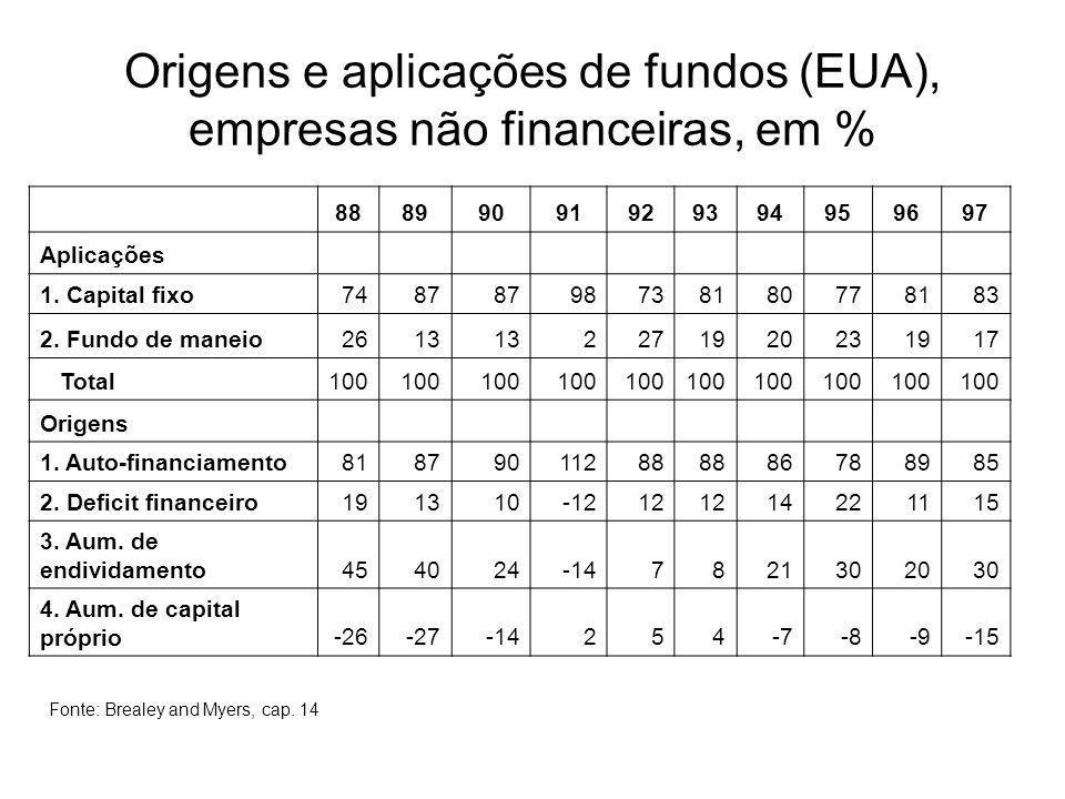 Origens e aplicações de fundos (EUA), empresas não financeiras, em %