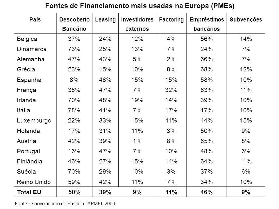 Fontes de Financiamento mais usadas na Europa (PMEs)