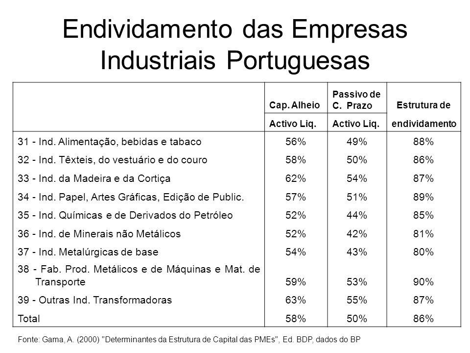 Endividamento das Empresas Industriais Portuguesas