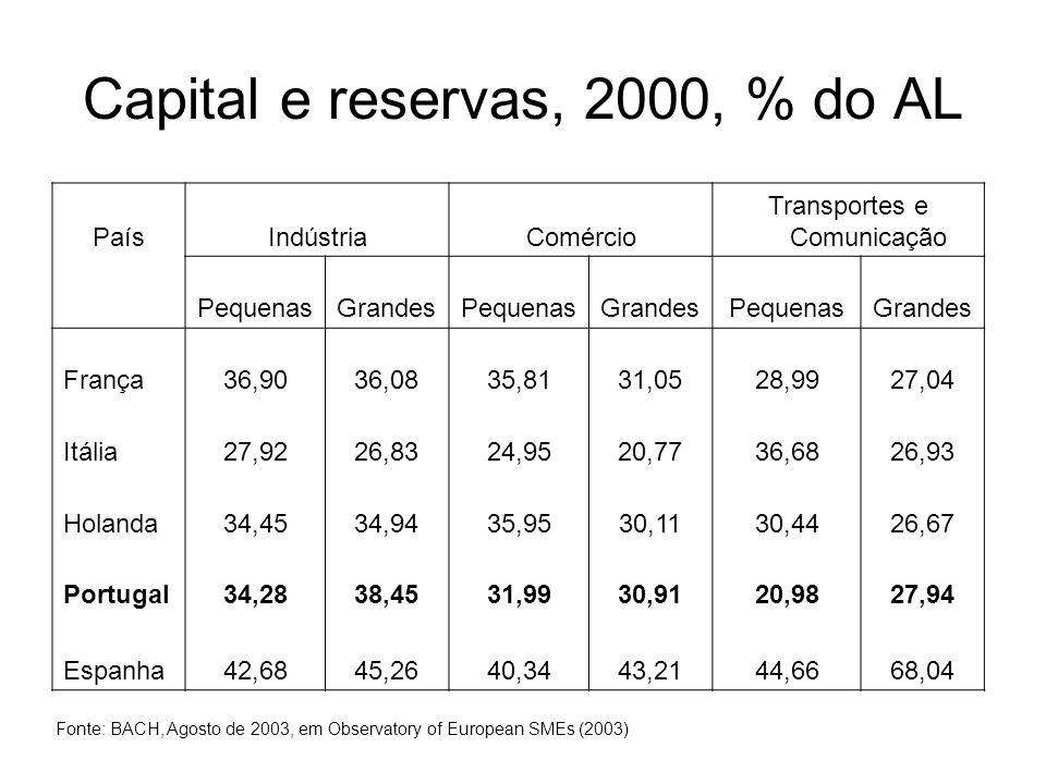 Capital e reservas, 2000, % do AL