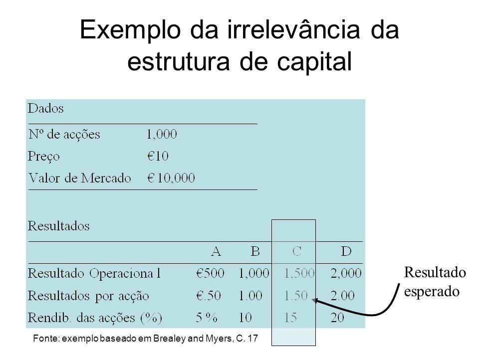 Exemplo da irrelevância da estrutura de capital