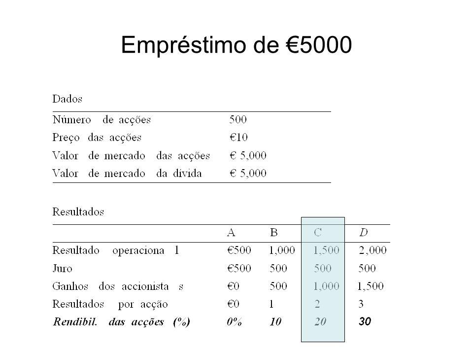 Empréstimo de €5000
