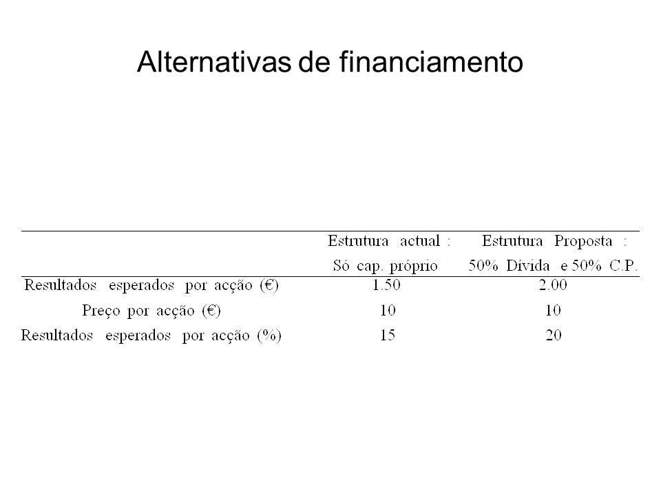 Alternativas de financiamento