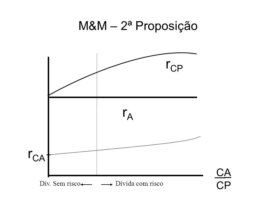 M&M – 2ª Proposição rCP rA rCA CA CP Dív. Sem risco Dívida com risco