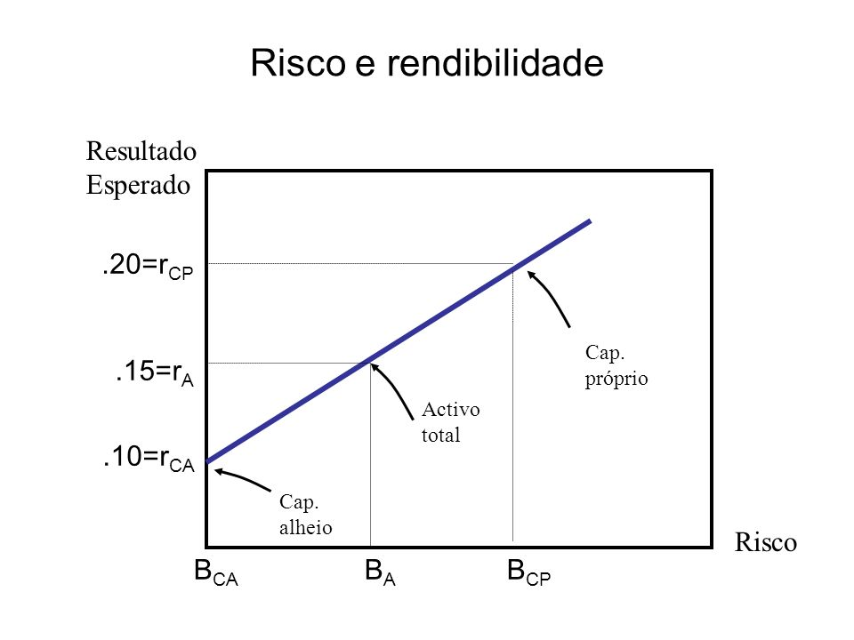 Risco e rendibilidade Resultado Esperado .20=rCP .15=rA .10=rCA Risco