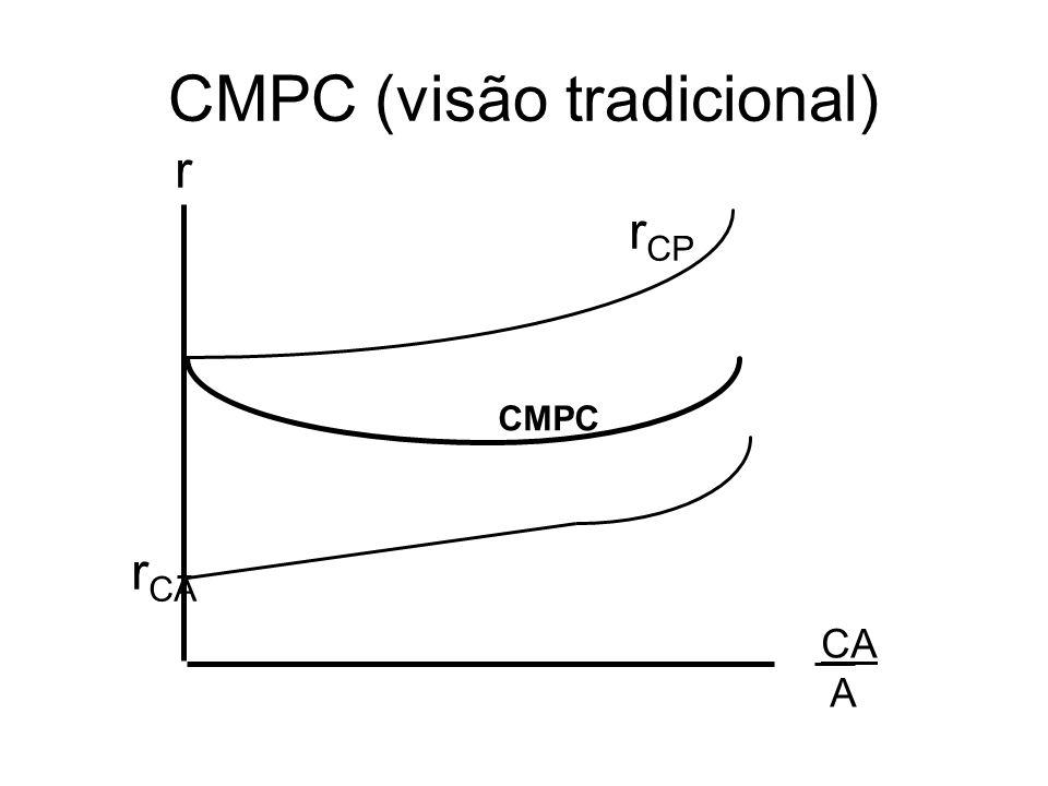 CMPC (visão tradicional)