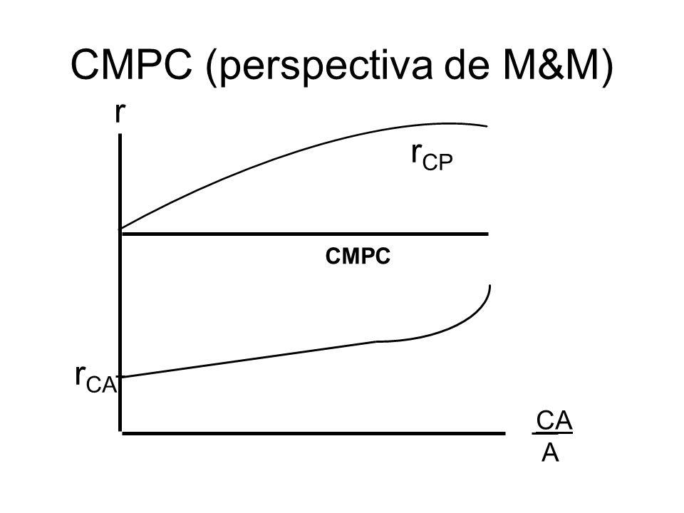 CMPC (perspectiva de M&M)