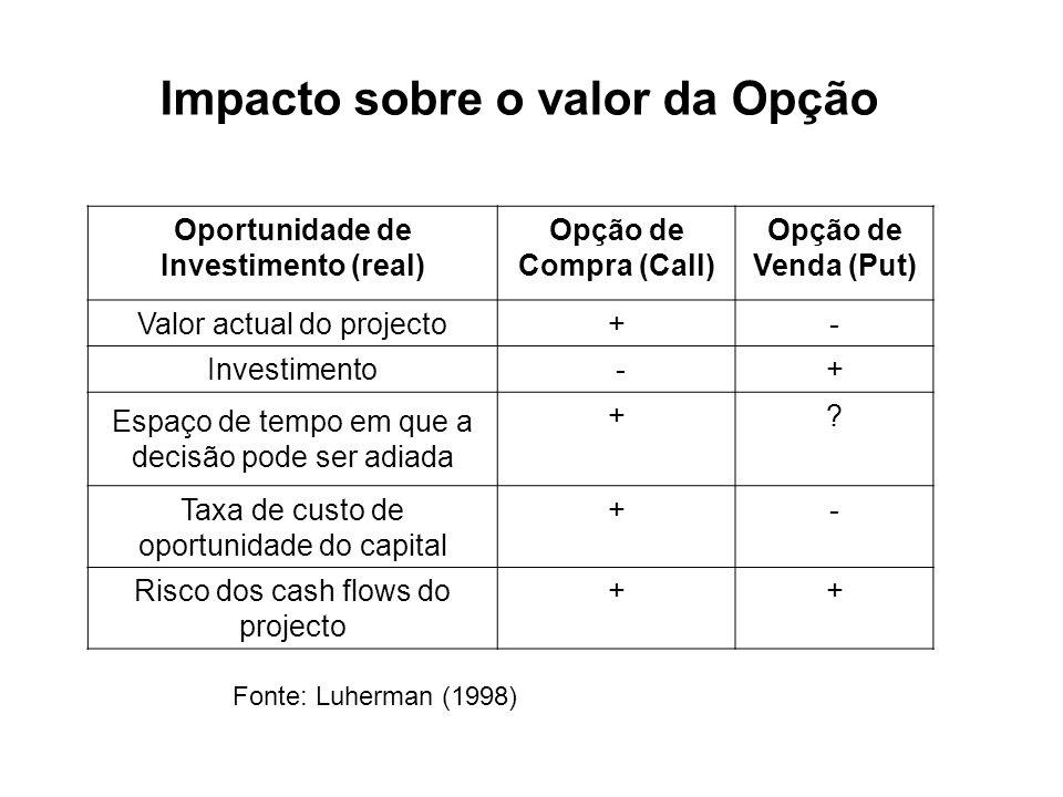 Oportunidade de Investimento (real)