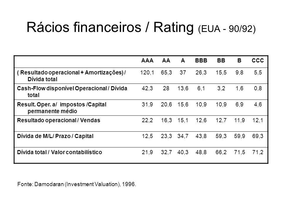 Rácios financeiros / Rating (EUA - 90/92)