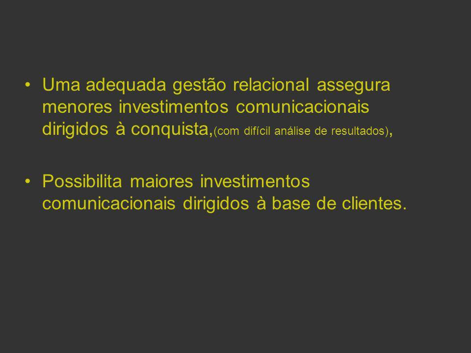 Uma adequada gestão relacional assegura menores investimentos comunicacionais dirigidos à conquista,(com difícil análise de resultados),