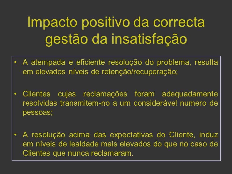 Impacto positivo da correcta gestão da insatisfação