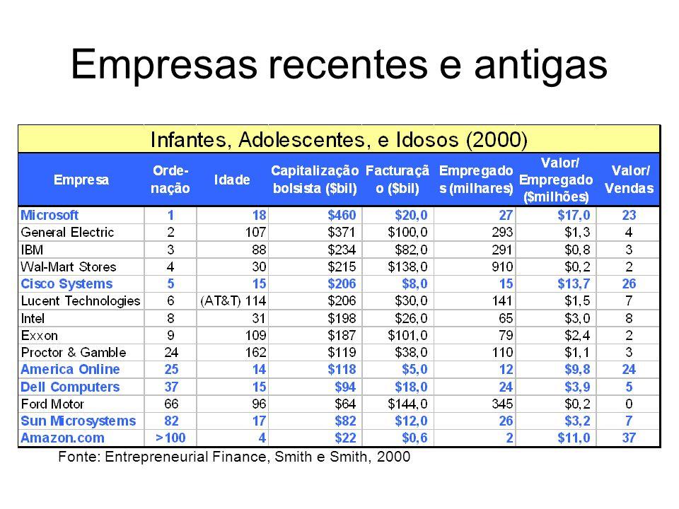 Empresas recentes e antigas
