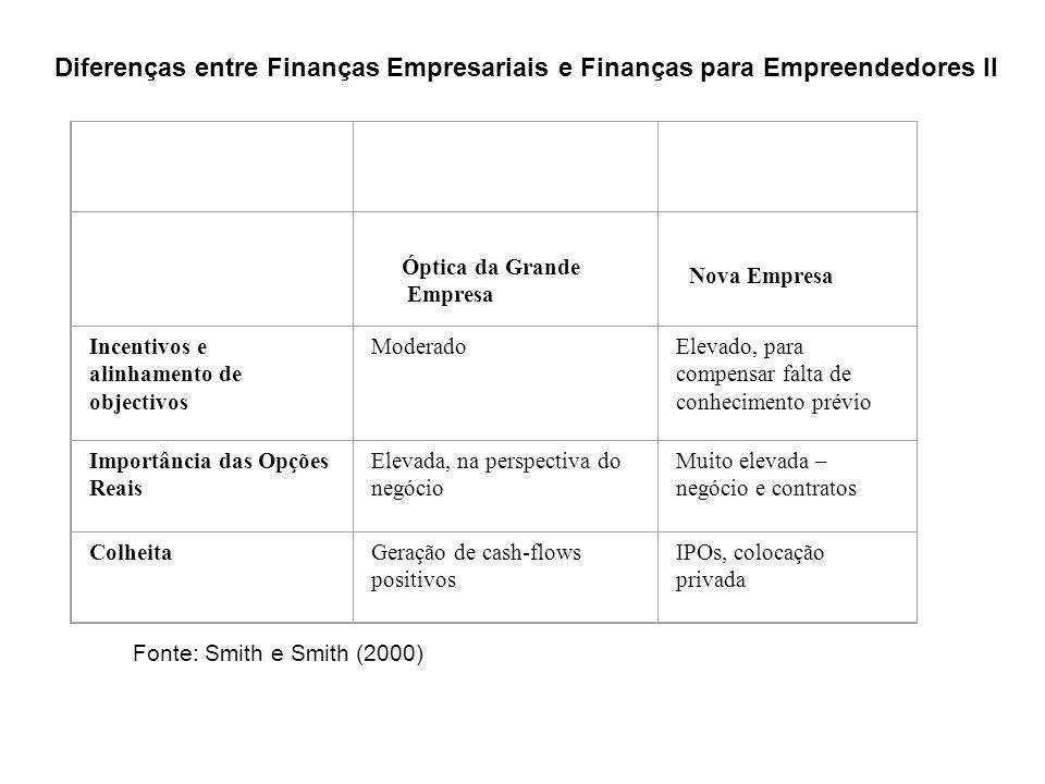 Diferenças entre Finanças Empresariais e Finanças para Empreendedores II
