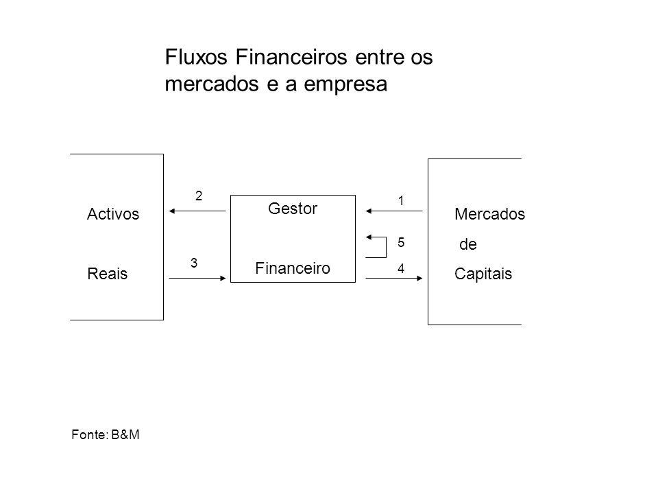 Fluxos Financeiros entre os mercados e a empresa