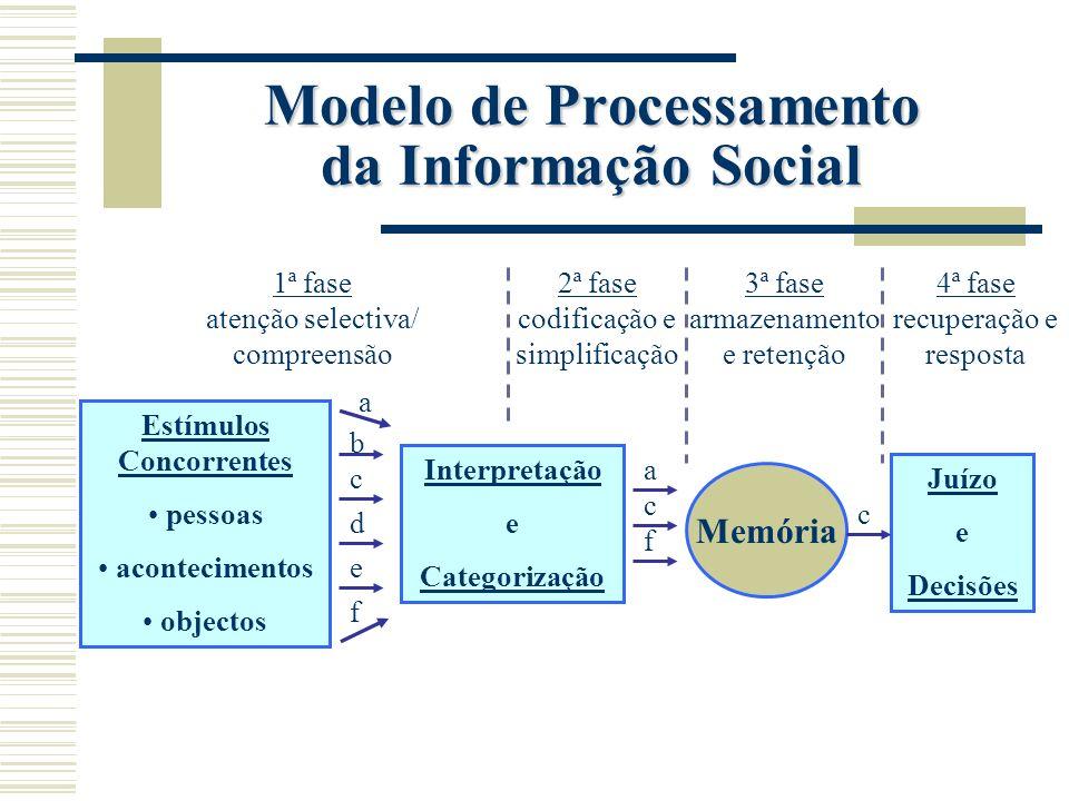 Modelo de Processamento da Informação Social
