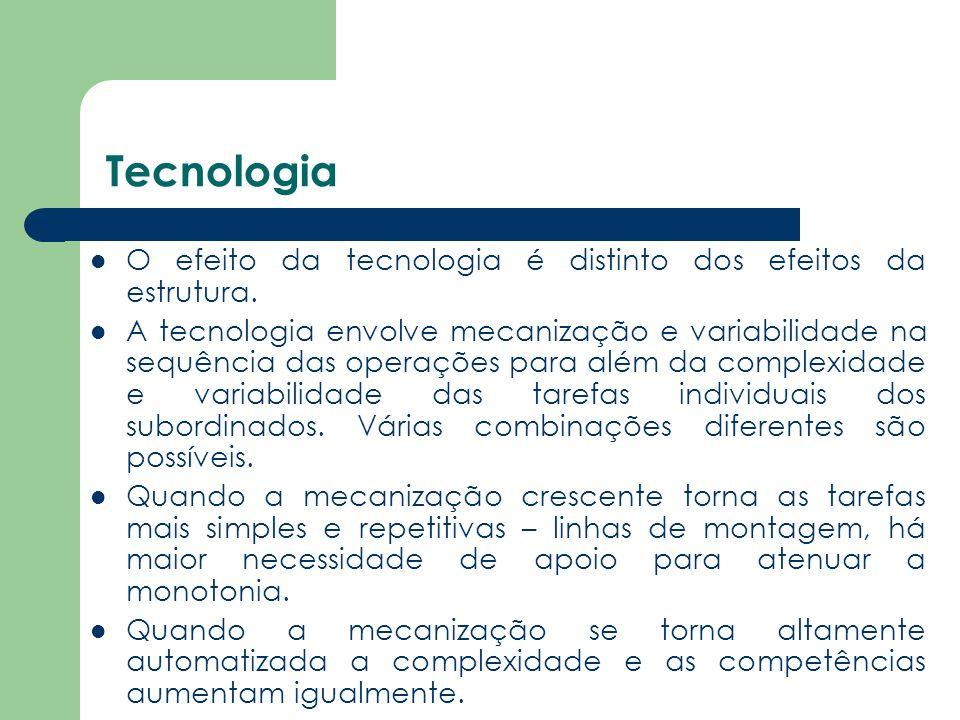 Tecnologia O efeito da tecnologia é distinto dos efeitos da estrutura.