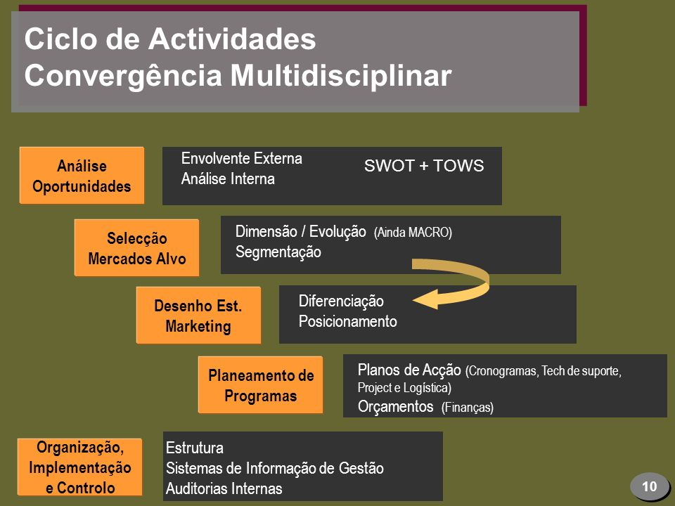 Ciclo de Actividades Convergência Multidisciplinar
