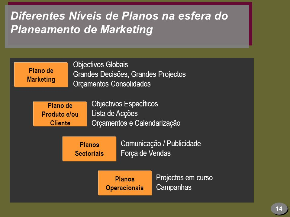 Diferentes Níveis de Planos na esfera do Planeamento de Marketing