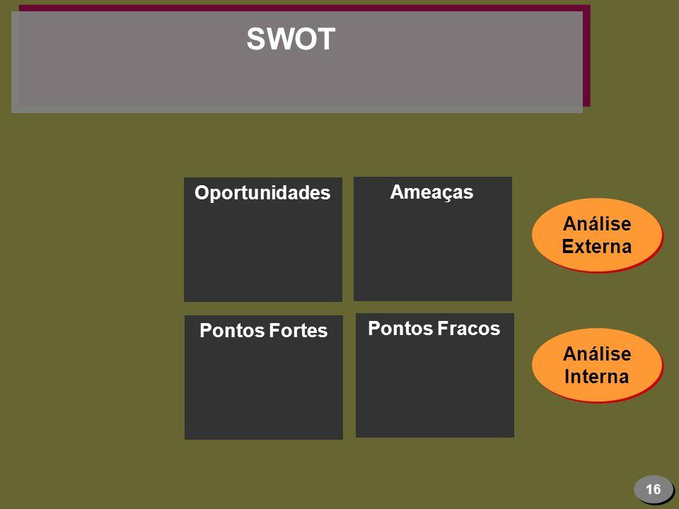 SWOT Oportunidades Ameaças Análise Externa Pontos Fracos Pontos Fortes