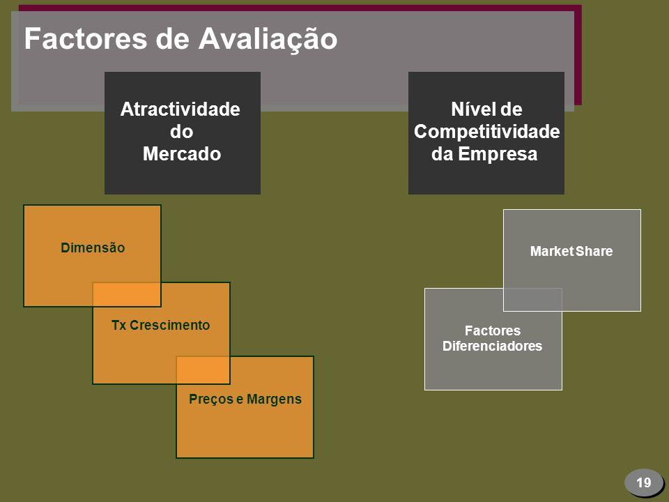 Factores de Avaliação Atractividade do Mercado Nível de