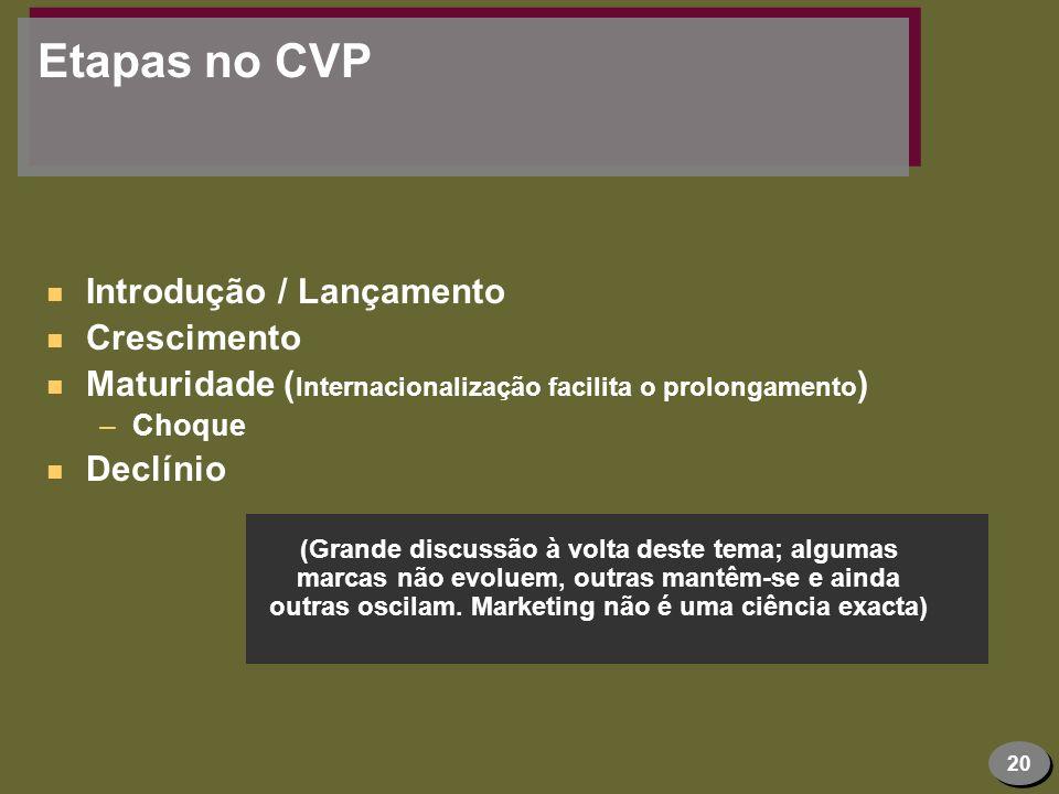 Etapas no CVP Introdução / Lançamento Crescimento