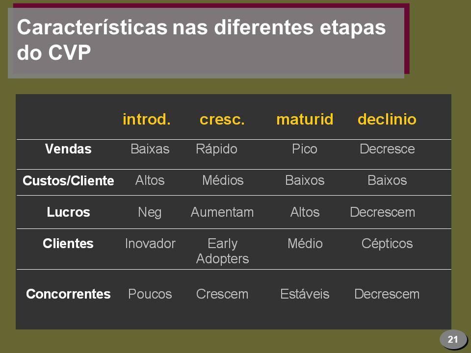 Características nas diferentes etapas do CVP