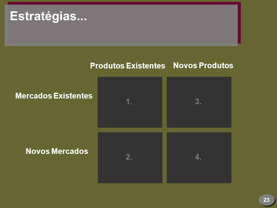 Estratégias... Produtos Existentes Novos Produtos 1. 3.
