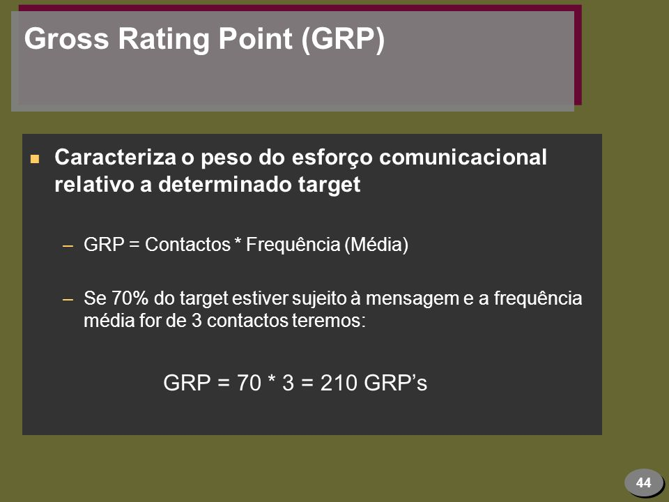 Gross Rating Point (GRP)