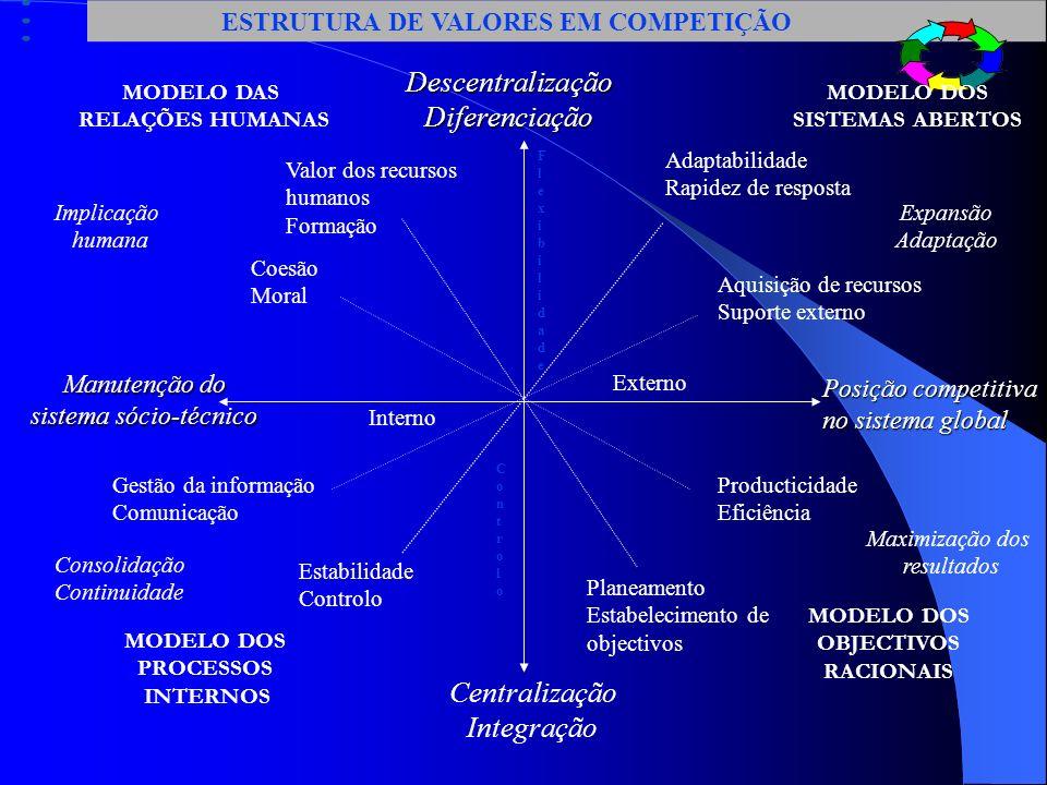 ESTRUTURA DE VALORES EM COMPETIÇÃO