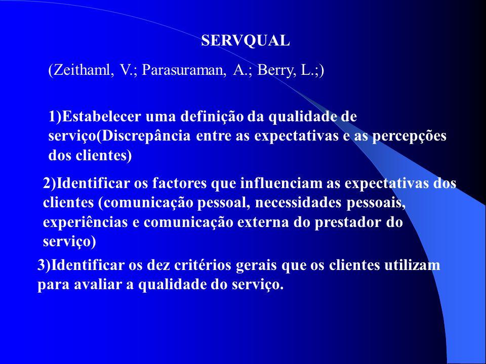 SERVQUAL (Zeithaml, V.; Parasuraman, A.; Berry, L.;)