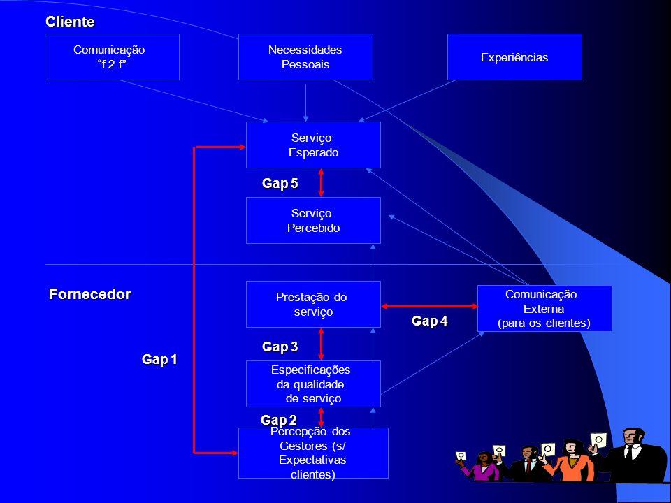 Cliente Fornecedor Gap 5 Gap 4 Gap 3 Gap 1 Gap 2 Comunicação f 2 f