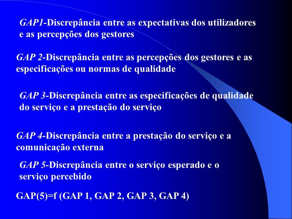 GAP1-Discrepância entre as expectativas dos utilizadores e as percepções dos gestores