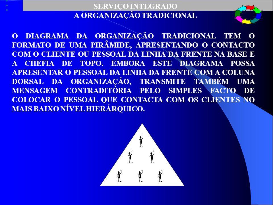 A ORGANIZAÇÃO TRADICIONAL