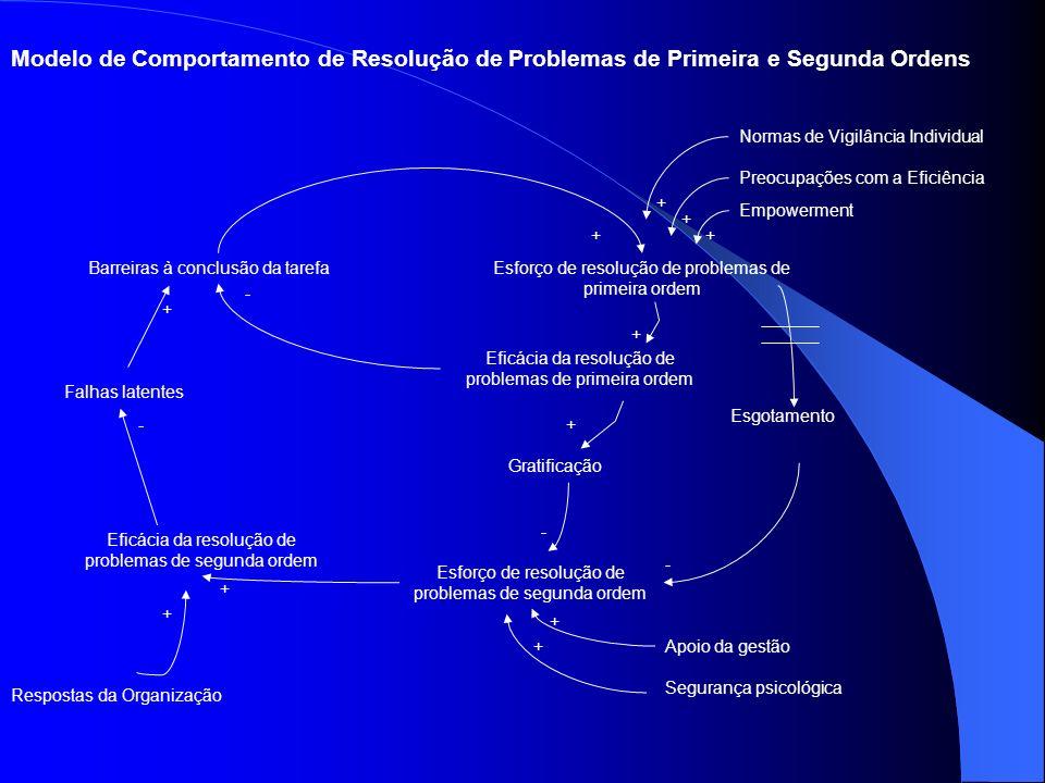 Modelo de Comportamento de Resolução de Problemas de Primeira e Segunda Ordens