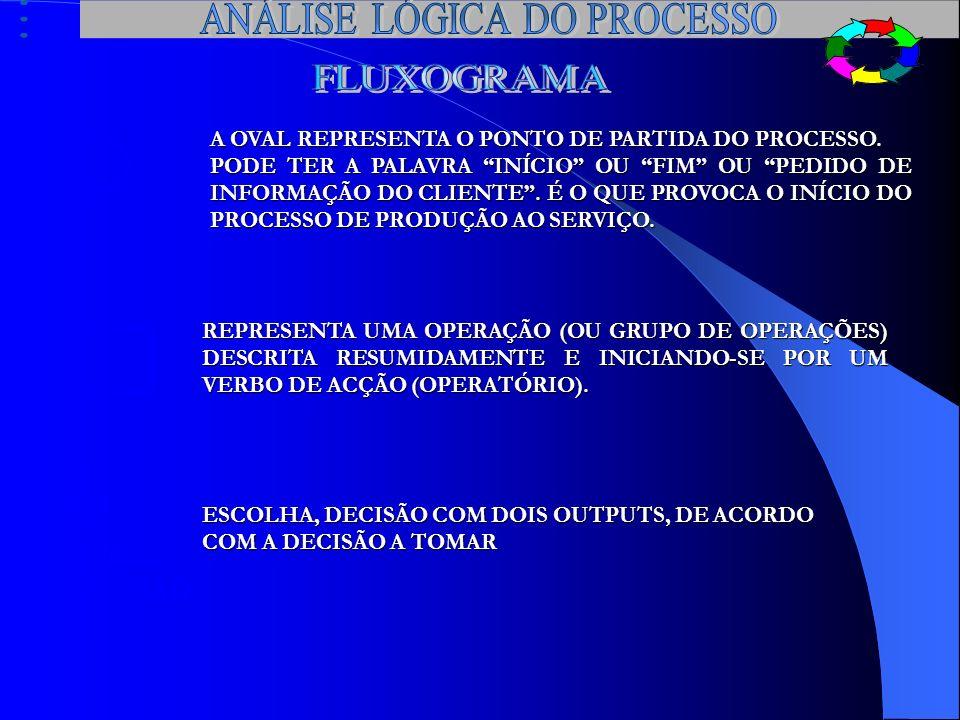 ANÁLISE LÓGICA DO PROCESSO