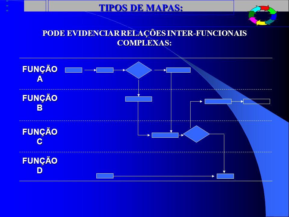 PODE EVIDENCIAR RELAÇÕES INTER-FUNCIONAIS COMPLEXAS: