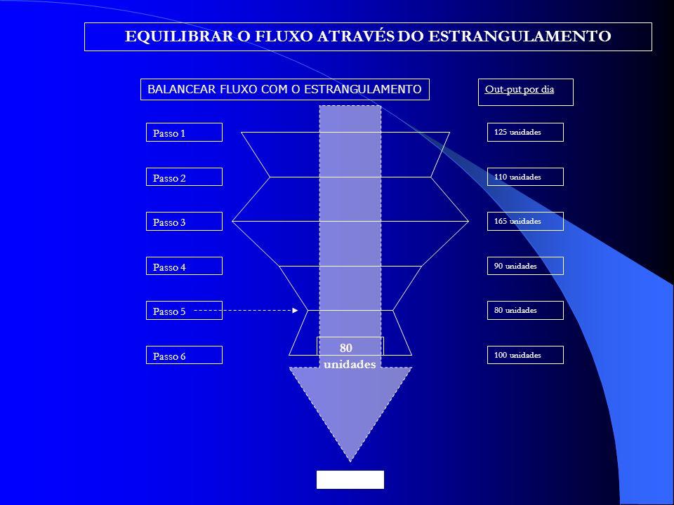EQUILIBRAR O FLUXO ATRAVÉS DO ESTRANGULAMENTO