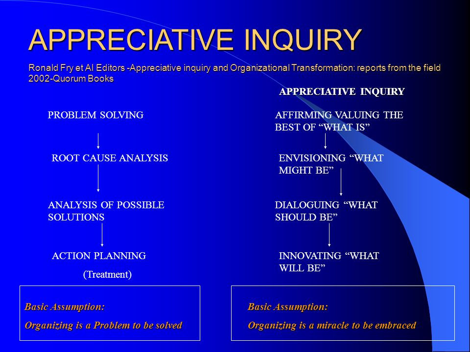 APPRECIATIVE INQUIRY APPRECIATIVE INQUIRY PROBLEM SOLVING