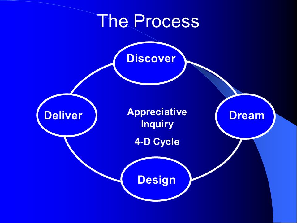 The Process Discover Deliver Dream Design Appreciative Inquiry