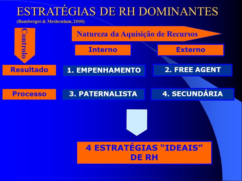 Natureza da Aquisição de Recursos 4 ESTRATÉGIAS IDEAIS DE RH